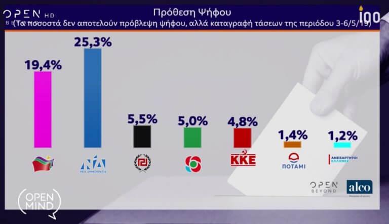Δημοσκόπηση της Alco: Η πρόθεση ψήφου