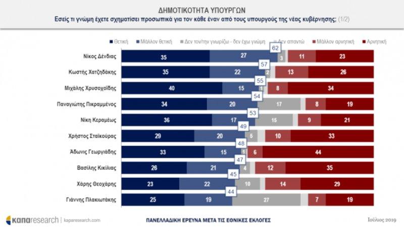 Πίνακας με στατιστικά για τη δημοτικότητα των υπουργών