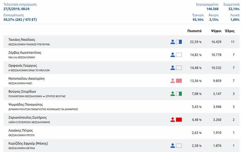Τα αποτελέσματα για τον δήμο Θεσσαλονίκης, με την ενσωμάτωση στο 59,37% / Πηγή: ΥΠΟΥΡΓΕΙΟ ΕΣΩΤΕΡΙΚΩΝ