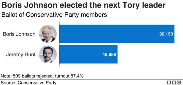 Το αποτέλεσμα των εσωκομματικών εκλογών στη Βρετανία