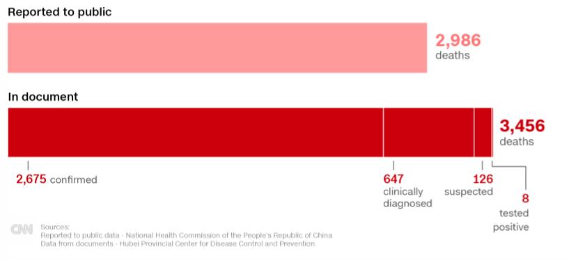 Ο αριθμός των θανάτων που ανακοινώθηκε στις 7 Μαρτίου στην Ουχάν και εκείνος που αναγράφεται στα αρχεία που διέρρευσαν