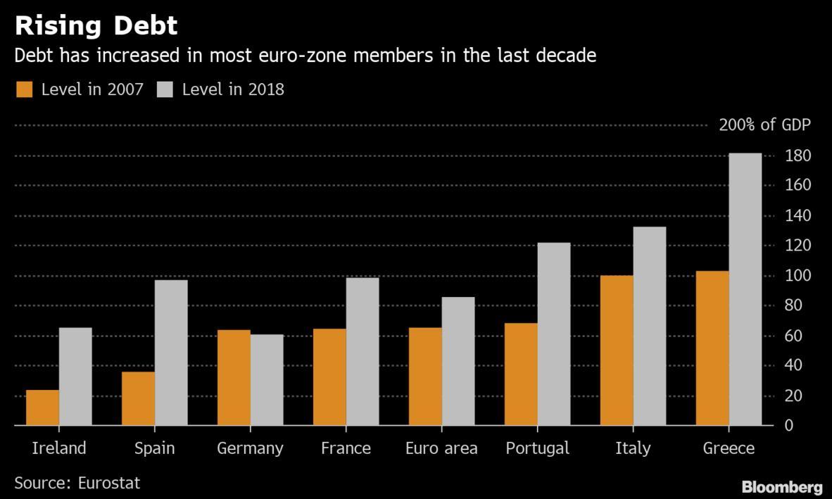 Το χρέος της Ελλάδας είναι το υψηλότερο στην ευρωζώνη, σύμφωνα με τα στοιχεία της Eurostat, όπως φαίνεται και από το γράφημα που δημοσίευσε το Bloomberg