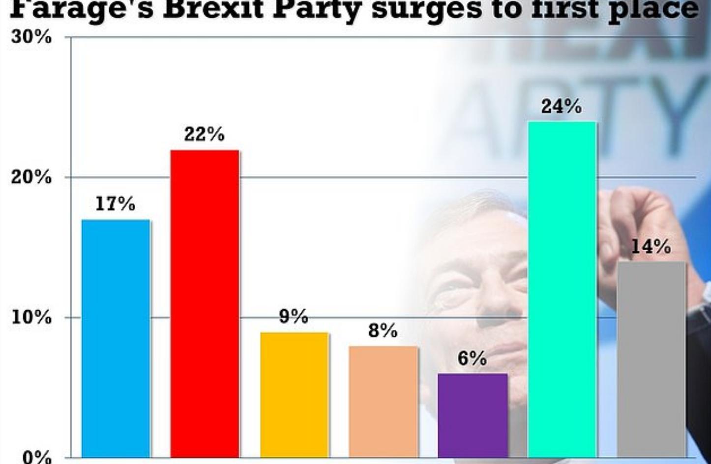 Η δημοσκόπηση της YouGov για την εφημερίδα The Times φέρνει στην πρώτη θέση το κόμμα Brexit του Φάρατζ.