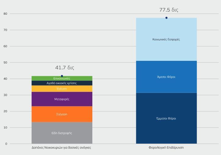 Γράφημα δαπάνες για βασικές ανάγκες και φόροι