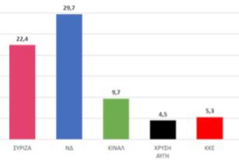 Πίνακας με τα ποσοστά της πρόθεσης ψήφου για τις ευρωεκλογές