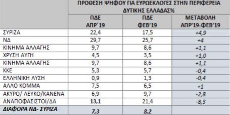 Συγκριτικοί πίνακες με τα αποτελέσματα των δημοσκοπήσεων Φεβρουαρίου και Απριλίου για την πρόθεση ψήφου στις Ευρωεκλογές