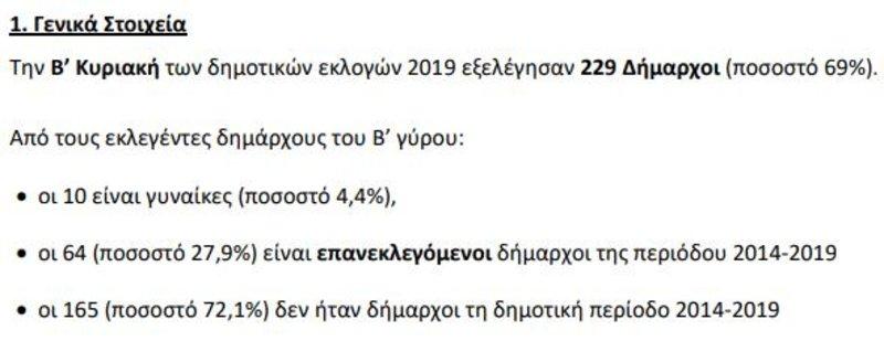 Τα στατιστικά για τη Β' Κυριακή των δημοτικών εκλογών