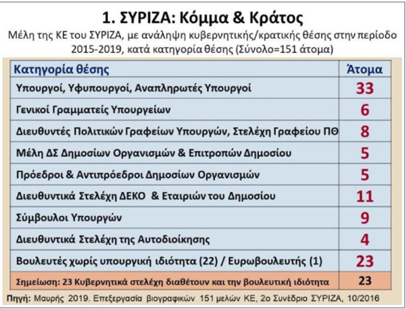 Διάγραμμα για τα στελέχη του ΣΥΡΙΖΑ που κατέλαβαν κυβερνητικές θέσεις
