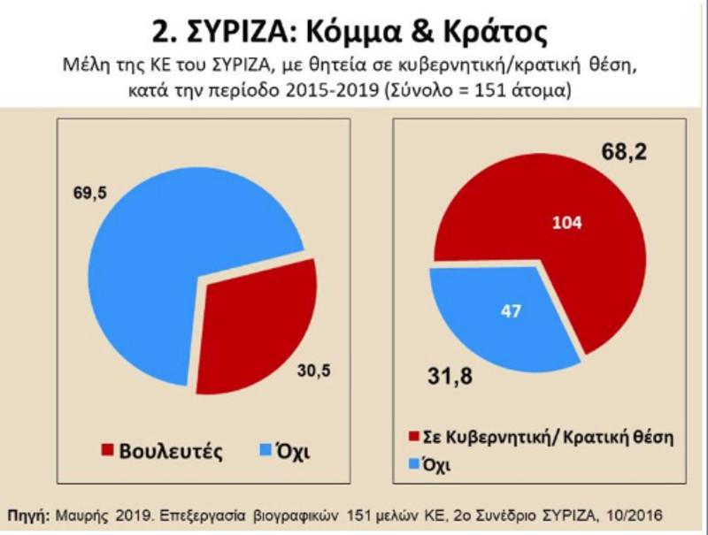 Διάγραμμα για τις σχέσεις ΣΥΡΙΖΑ και κράτους