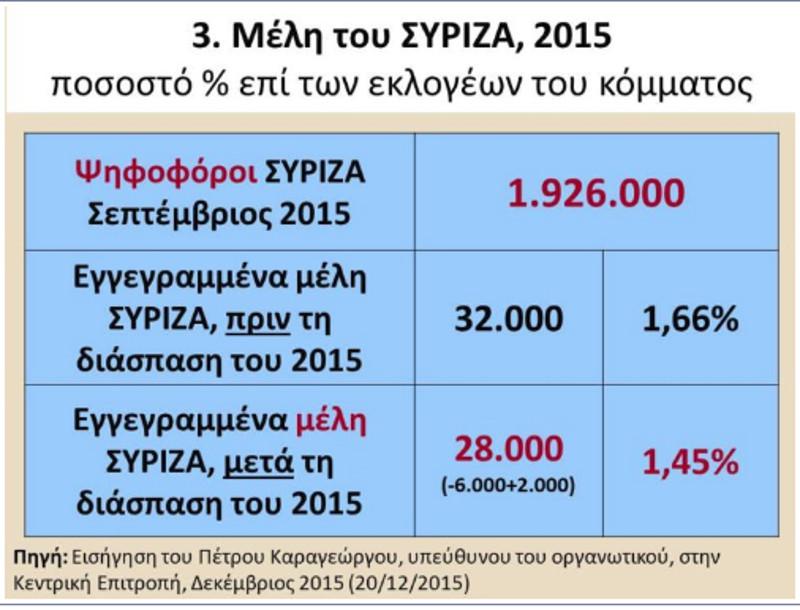 Η σχέση μελών ΣΥΡΙΖΑ και ψηφοφόρων