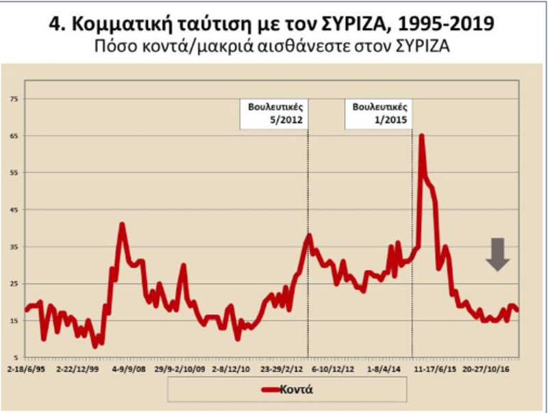 Διάγραμμα για την κομματική ταύτιση του ΣΥΡΙΖΑ