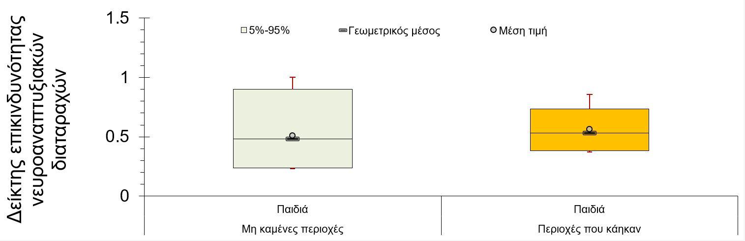 Διάγραμμα για διαταραχές