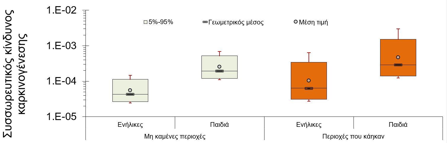 Διάγραμμα για καρκινογένεση στο Μάτι