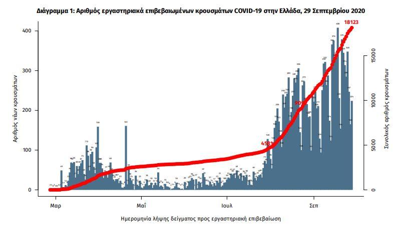 Το διάγραμμα των κρουσμάτων κορωνοϊού στην Ελλάδα / ΕΟΔΥ