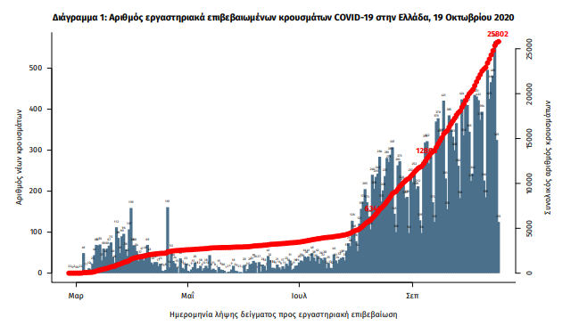 Διάγραμμα κρουσμάτων κορωνοϊού στην Ελλάδα / ΕΟΔΥ