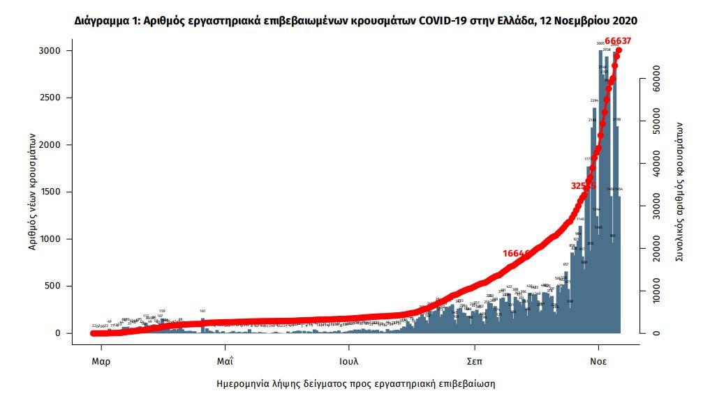 Διάγραμμα κρουσμάτων κορωνοϊού / ΕΟΔΥ