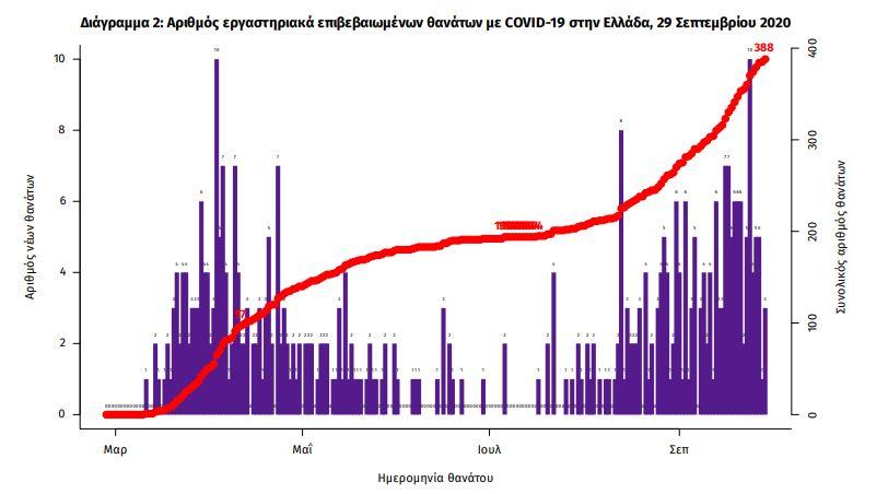 Το διάγραμμα των νεκρών από τον κορωνοϊό στη χώρα / ΕΟΔΥ