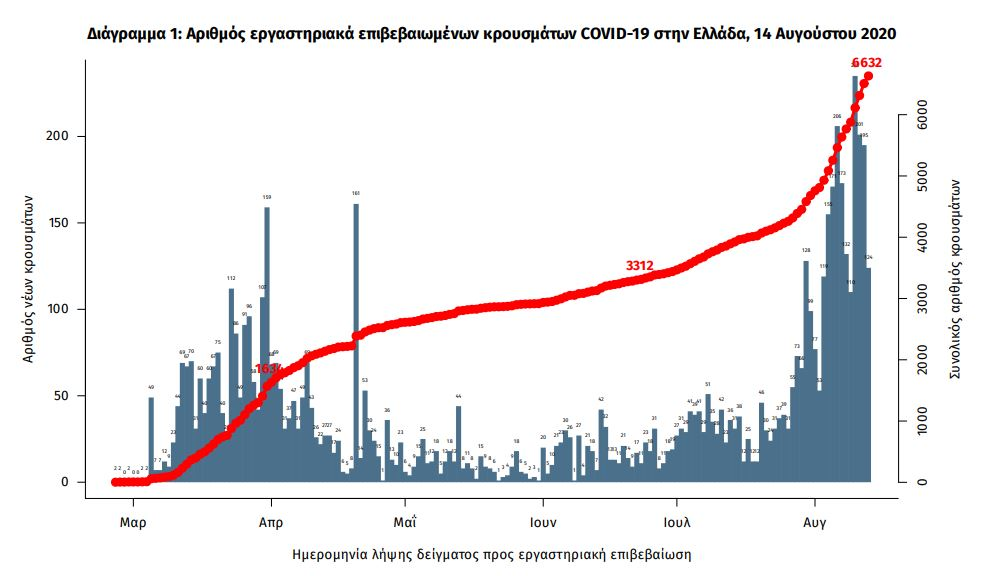 Η διαχρονική αύξηση των κρουσμάτων κορωνοϊού σύμφωνα με τον ΕΟΔΥ