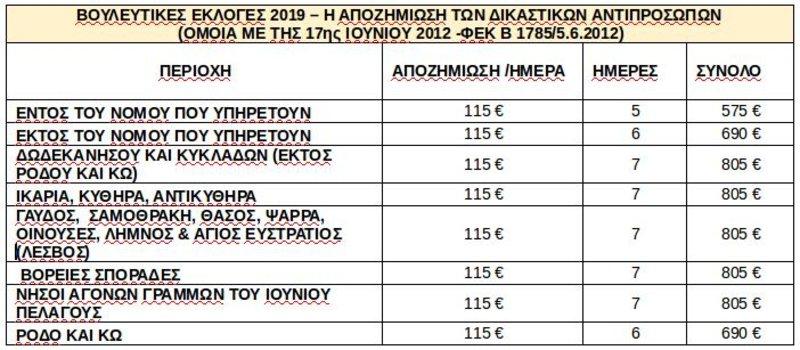 Πίνακας με τις αποζημιώσεις των δικαστικών αντιπροσώπων στις προσεχείς εκλογές