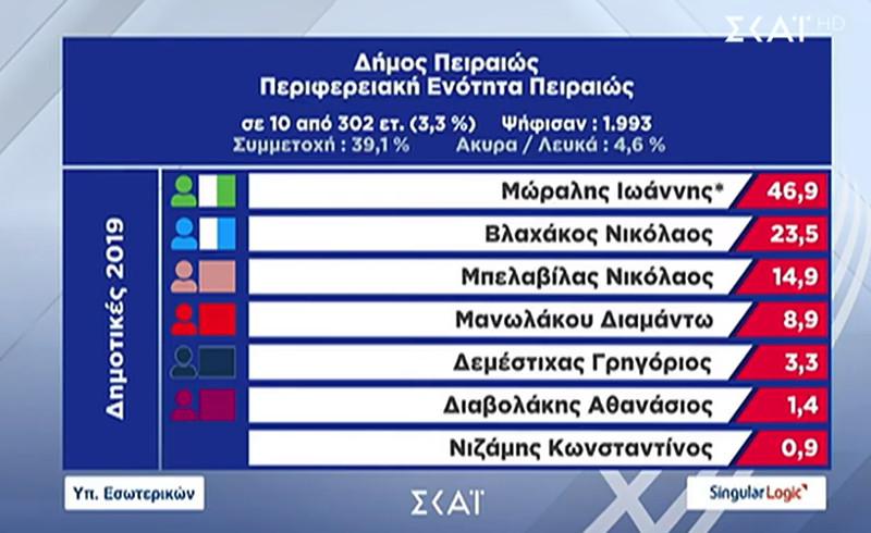 Νίκη του Γιάννη Μώραλη στον Πειραιά δίνουν τα πρώτα αποτελέσματα του Υπουργείου Εσωτερικών