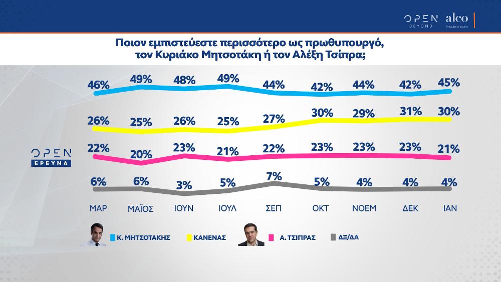 Καταλληλότητα για πρωθυπουργία στη δημοσκόπηση της Alco