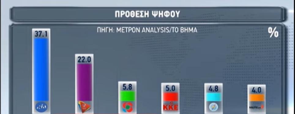 Πώς διαμορφώνεται η πρόθεση ψήφου σύμφωνα με τη δημοσκόπηση της Metron Analysis