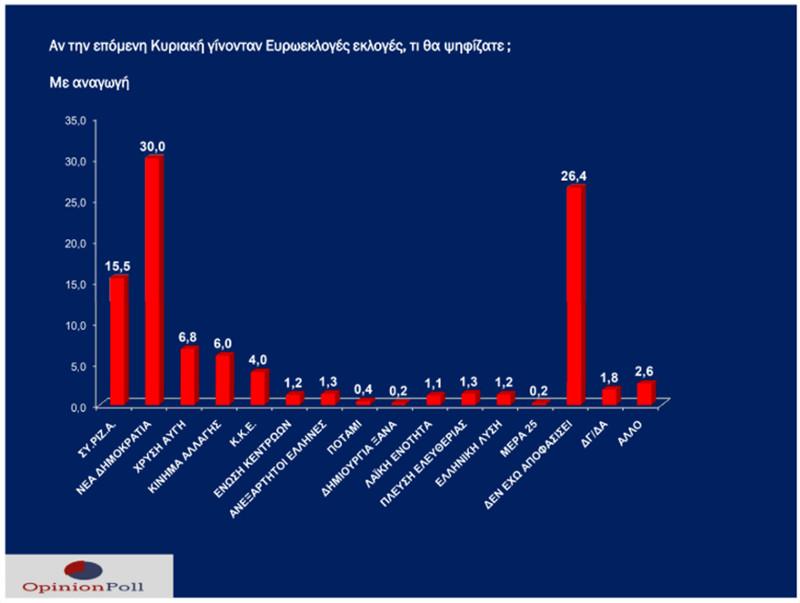 Τα αποτελέσματα της δημοσκόπηση της Opinion Poll για το Νότιο Αιγαίο