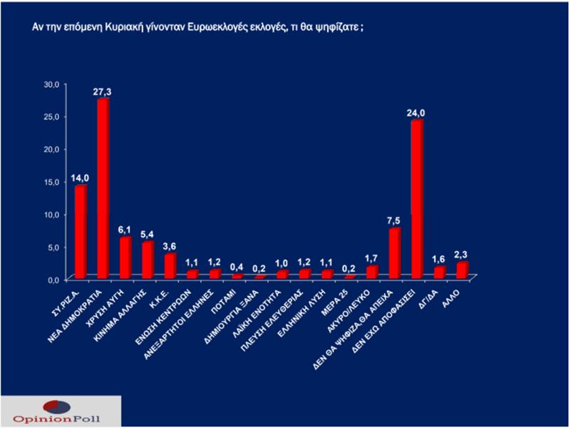 Στην δημοσκόπηση της Opinion Poll για το Νότιο Αιγαίο, χωρίς αναγωγή, η διαφορά είναι στις 13,3 μονάδες