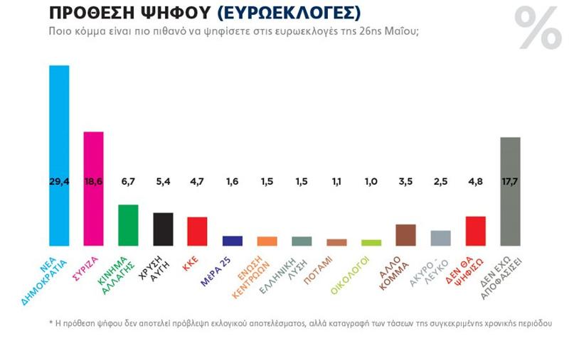 Γράφημα δημοσκόπησης για τις ευρωεκλογές