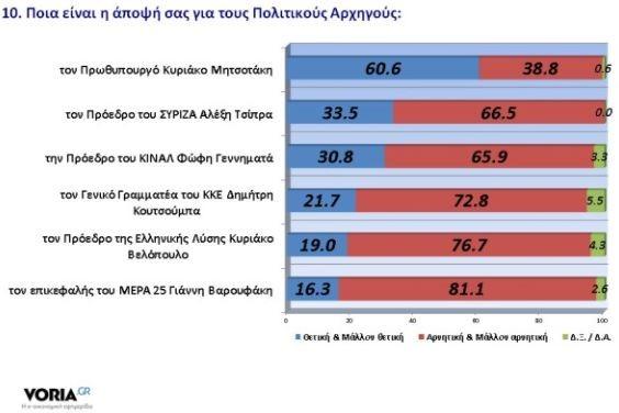 Πηγή: Δημοσκόπηση GPO για voria.gr