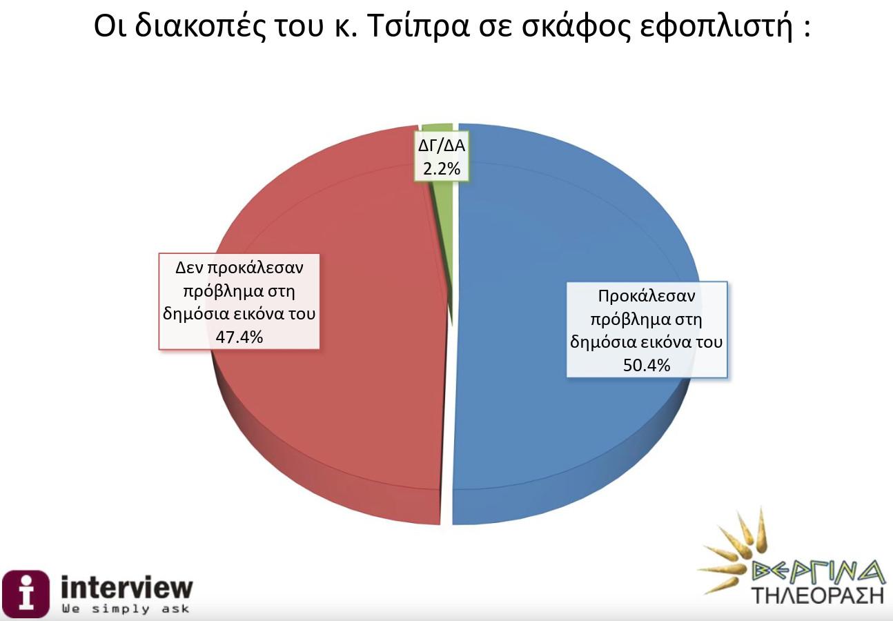Τι κατέγραψε η δημοσκόπηση για τις σκαφάτες διακοπές του Αλέξη Τσίπρα