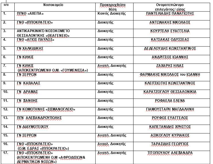 Διοικητές νοσοκομείων 4ης υγειονομικής περιφέρειας