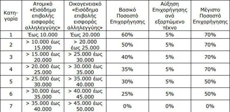 Πίνακας με τα ποσοστά επιχορήγησης ανάλογα με τα εισοδήματα και τον αριθμό τέκνων
