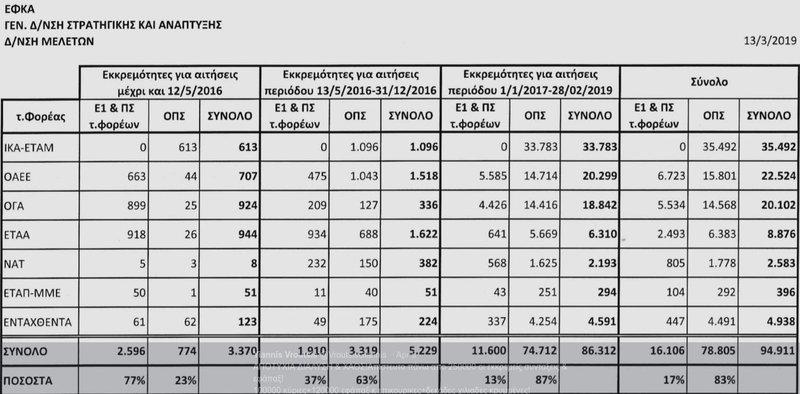 Το έγγραφο του ΕΦΚΑ με τους πίνακες για τις εκκρεμείς αιτήσεις συνταξιοδότησης, που δημοσιοποίησε ο Γιάννης Βρούτσης.