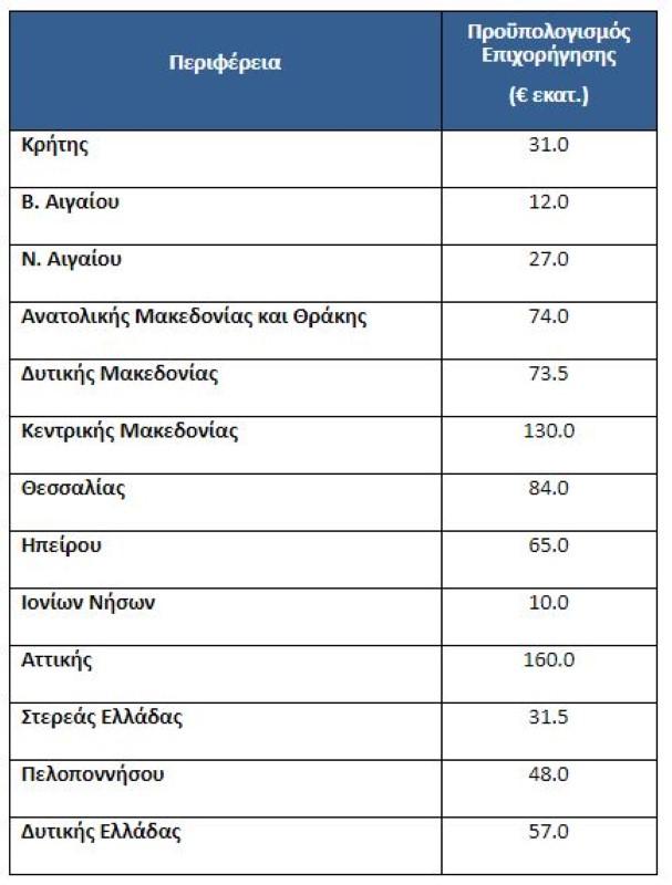 Πίνακας για το εξοικονομώ - αυτονομώ και τα ποσά ανα περιφέρεια