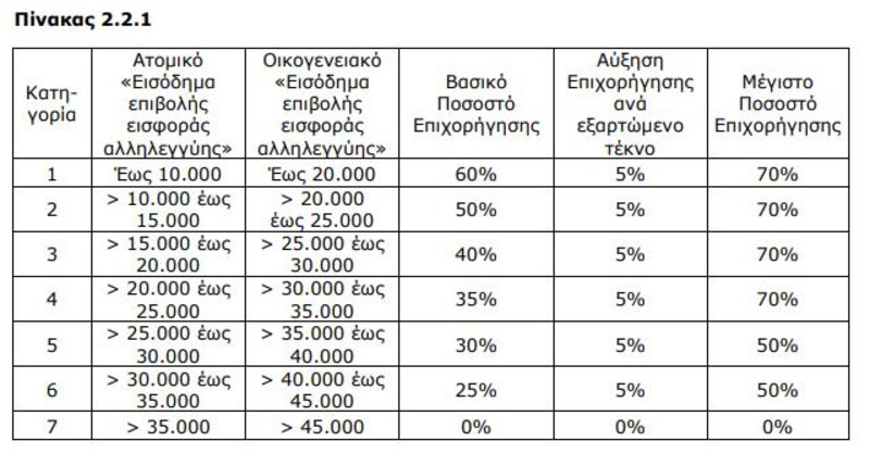 Πίνακας με τα ποσοστά επιδοτήσεων ανάλογα με τα εισοδήματα