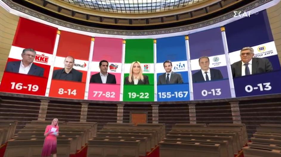 Η εκτίμηση των βουλευτικών εδρών με βάση τα αποτελέσματα που δίνει το πρώτο exit poll