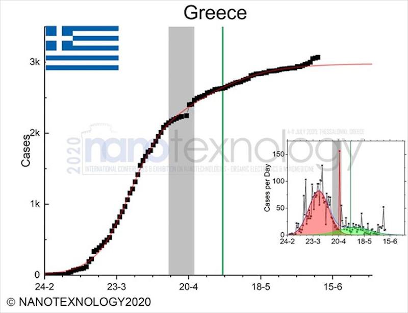 Η πορεία του κορωνοϊού στην Ελλάδα