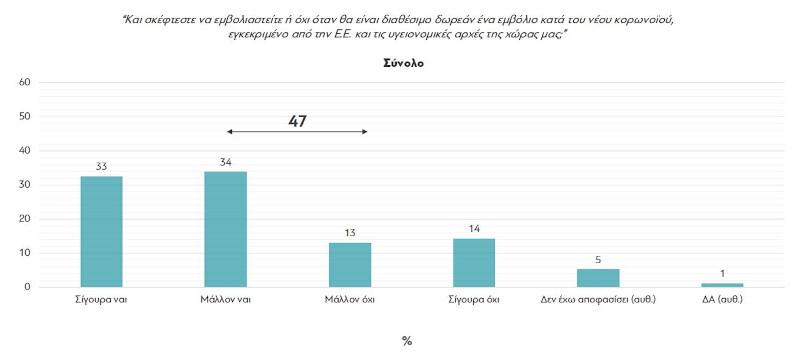 Αλλάζουν γνώμη οι Ελληνες για το εμβόλιο του κορωνοϊού