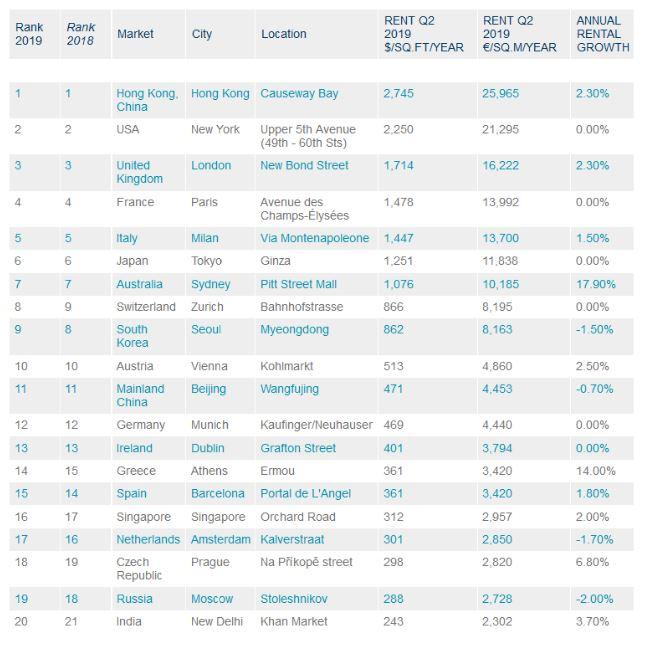 Οι 20 πιο ακριβοί εμπορικοί δρόμοι στον κόσμο