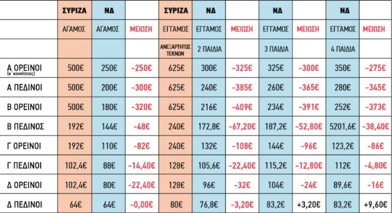 Ο πίνακας του ΣΥΡΙΖΑ για το επίδομα θέρμανσης