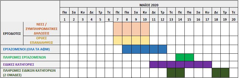 επίδομα χρονοδιάγραμμα
