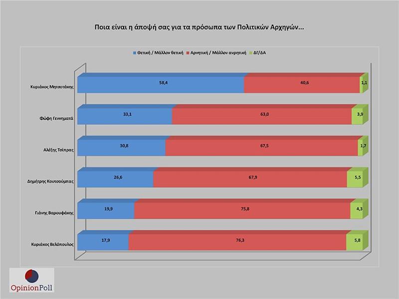 Ερευνα opinion poll
