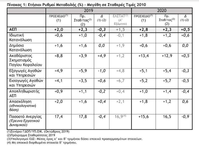 Ετήσιοι ρυθμοί μεταβολής (%)