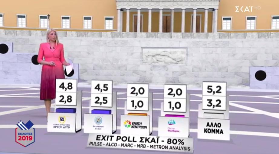 Τα αποτελέσματα των μικρότερων κομμάτων σύμφωνα με το Exit Poll