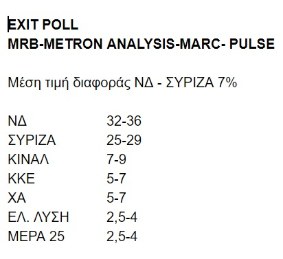 Η κάρτα του Exit Poll