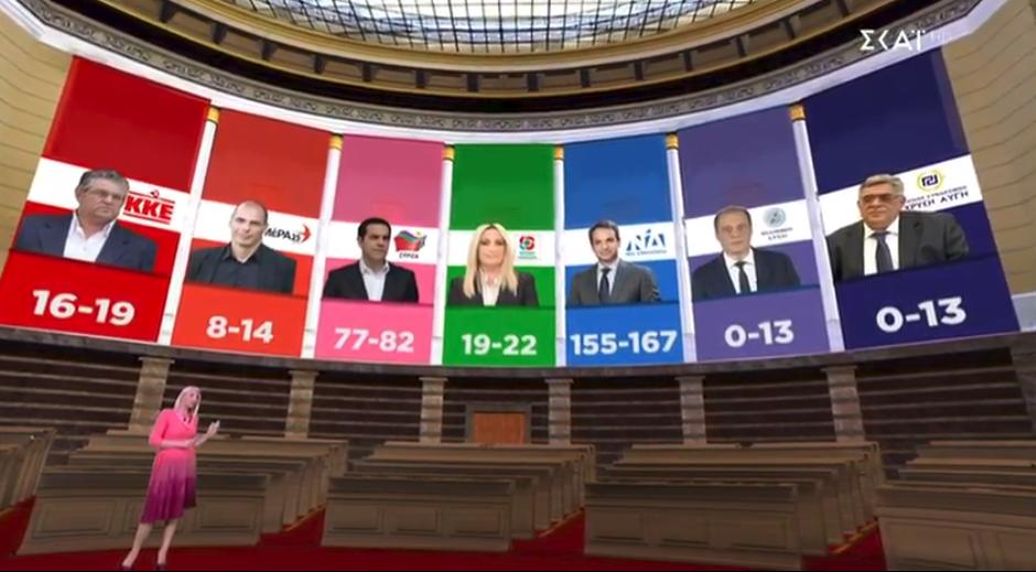 Οι βουλευτικές έδρες σύμφωνα με την εκτίμηση του τελικού Exit Poll