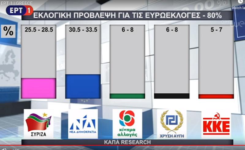 Το exit poll της ΕΡΤ