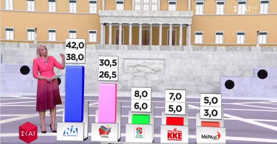 Η πρώτη εκτίμηση του Exit Poll για τα αποτελέσματα των βουλευτικών εκλογών