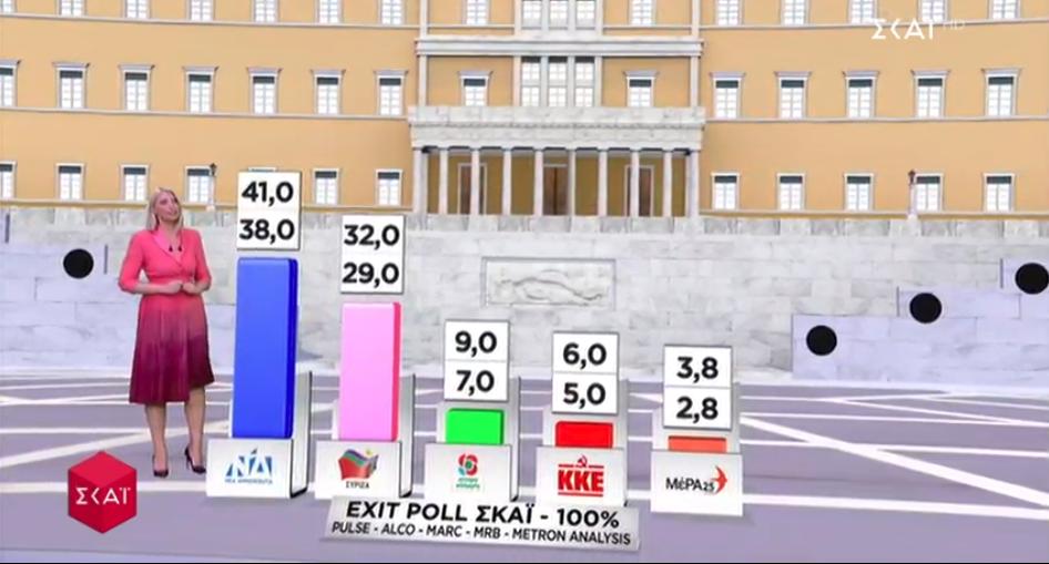 Η τελική πρόβλεψη του Exit Poll για το αποτέλεσμα των εκλογών της 7ης Ιουλίου